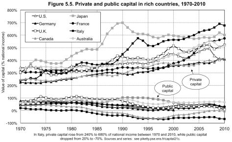 private-vs-public-capital